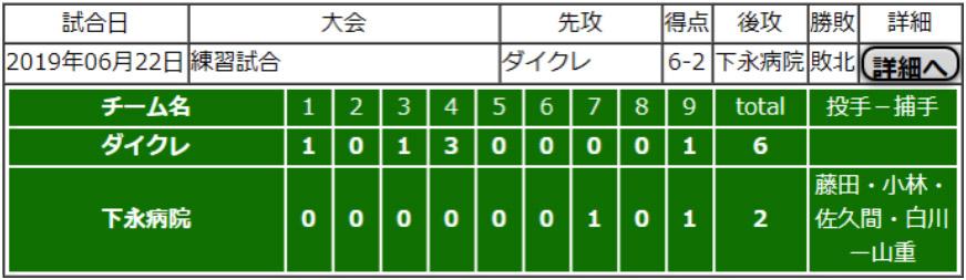 野球部オープン戦を行いました。