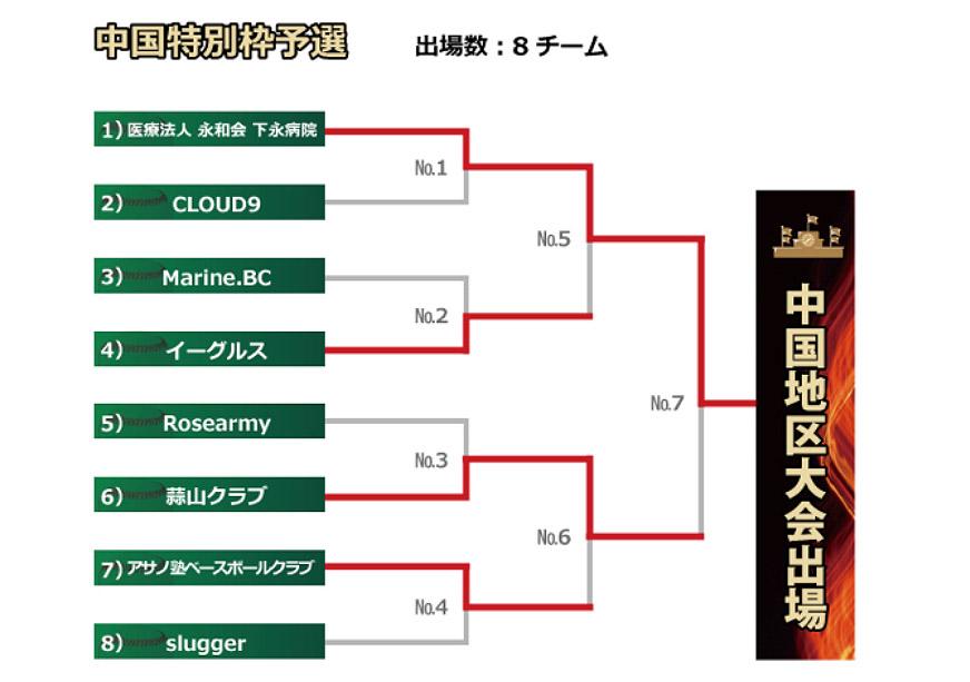 【野球部】プライドジャパン甲子園